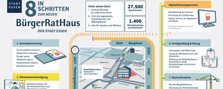 """Ausschnitt aus der Projektseite """"BürgerRatHaus Essen""""  - Link auf: BürgerRatHaus (Essen)"""