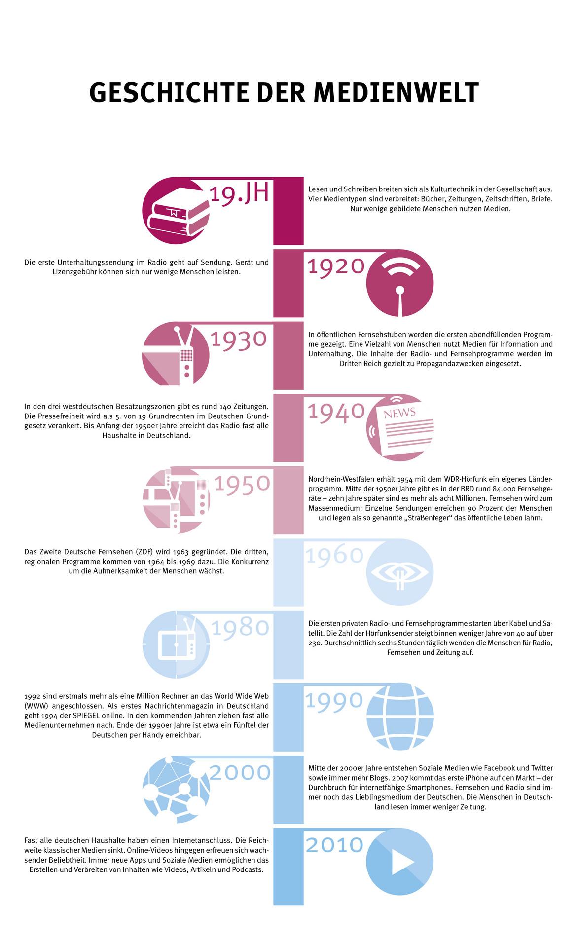 Ein Zeitstrahl vom 19. Jahrhundert bis heute, der Ereignisse rund ums Thema Medien darstellt