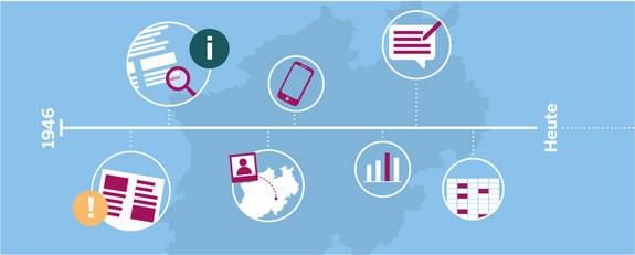 Grafik eines Zeitstrahls von dem Symbole für offene Daten abgehen, z.B. Lupe für Recherche, Diagramme, Bilder etc.