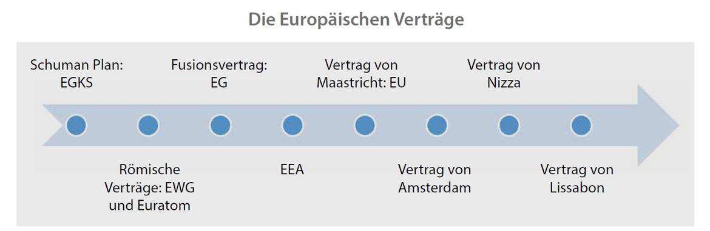 Übersicht über die europäischen Verträge