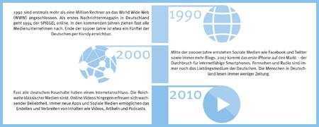 Ausschnitt einer Zeitleiste zum Thema Medien  - Link auf: Infografik: Zur Geschichte der Medienwelt