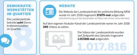 - Link auf: Die Landeszentrale in Zahlen