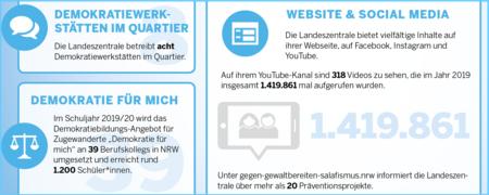 - Link auf: Landeszentrale in Zahlen