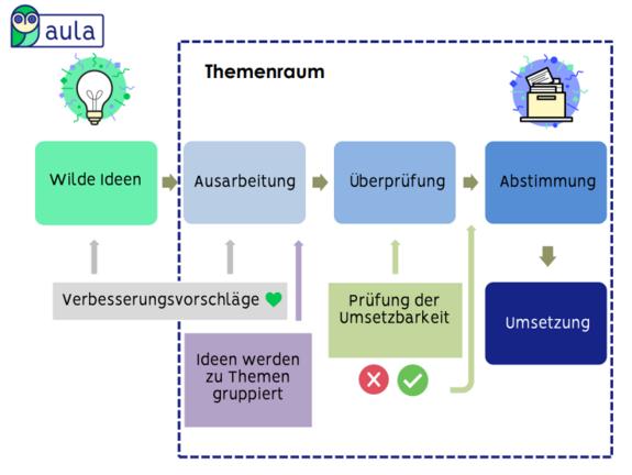 Grafik die das Beteiligungsverfahren bei aula erklärt