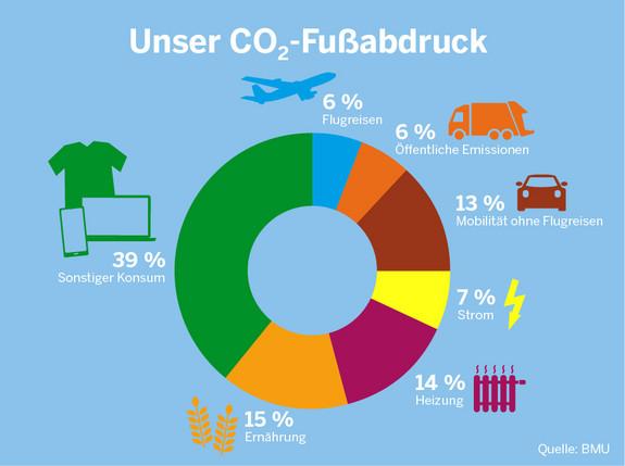 Diagramm: ein Drittel unseres CO2-Fußabdrucks entsteht durch unseren Konsum