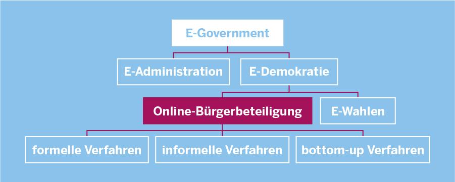 Strukturbaum, der die im Text erläuterte Einordnung von Online-Bürgerbeteiligung erläutert