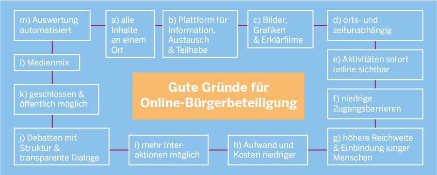 Diagramm, in dem die im Folgenden aufgeführten guten Gründe für Online-Beteiligung genannt werden